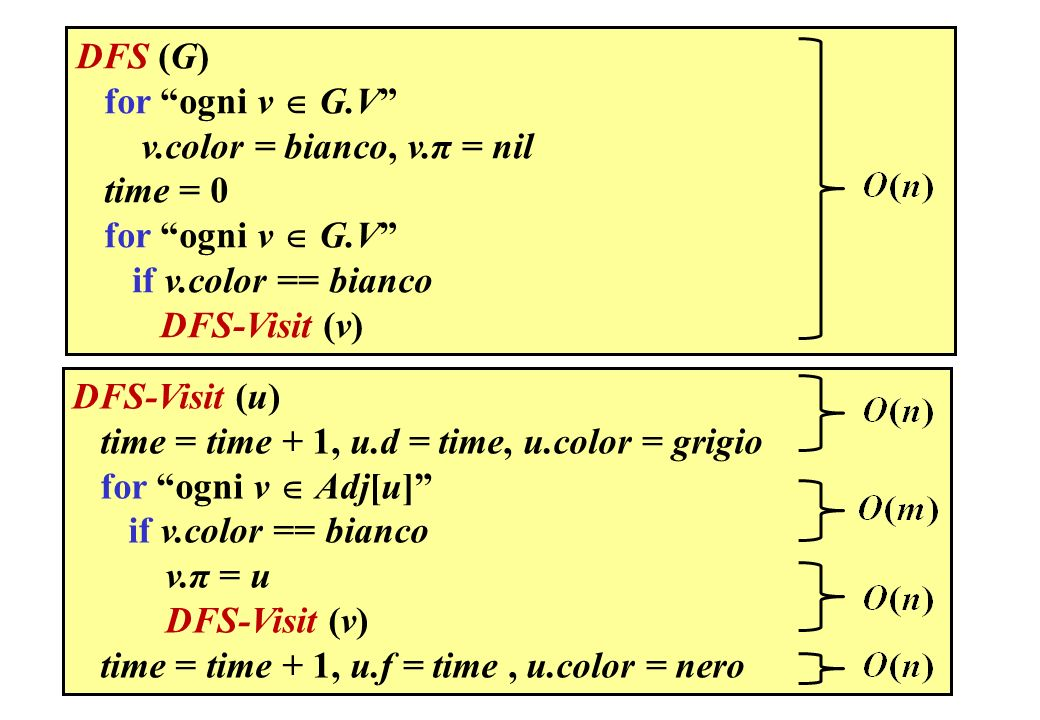 DFS (G) for ogni v  G.V v.color = bianco, v.π = nil. time = 0. if v.color == bianco. DFS-Visit (v)