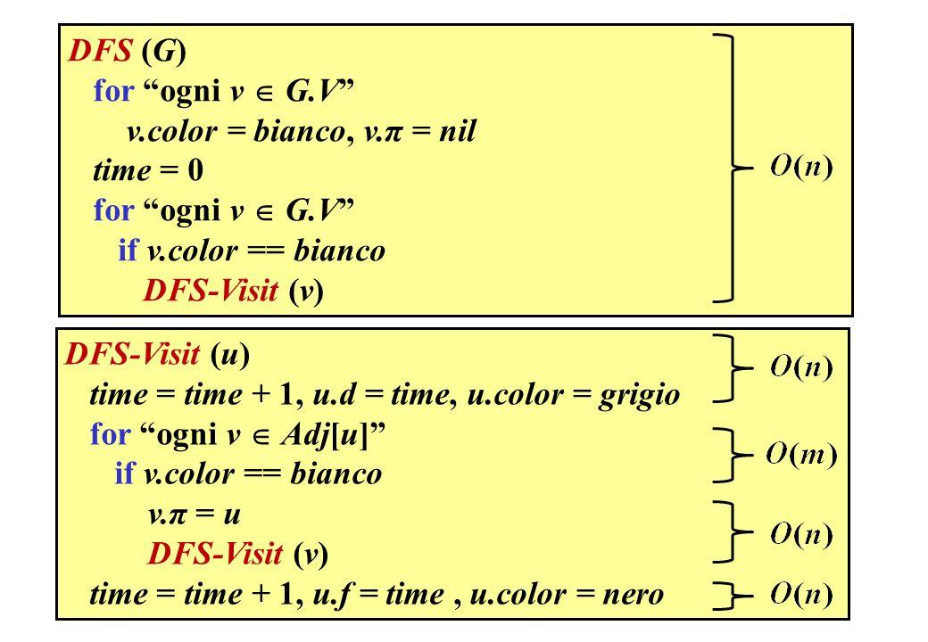 DFS (G) for ogni v  G.V v.color = bianco, v.π = nil. time = 0. if v.color == bianco. DFS-Visit (v)