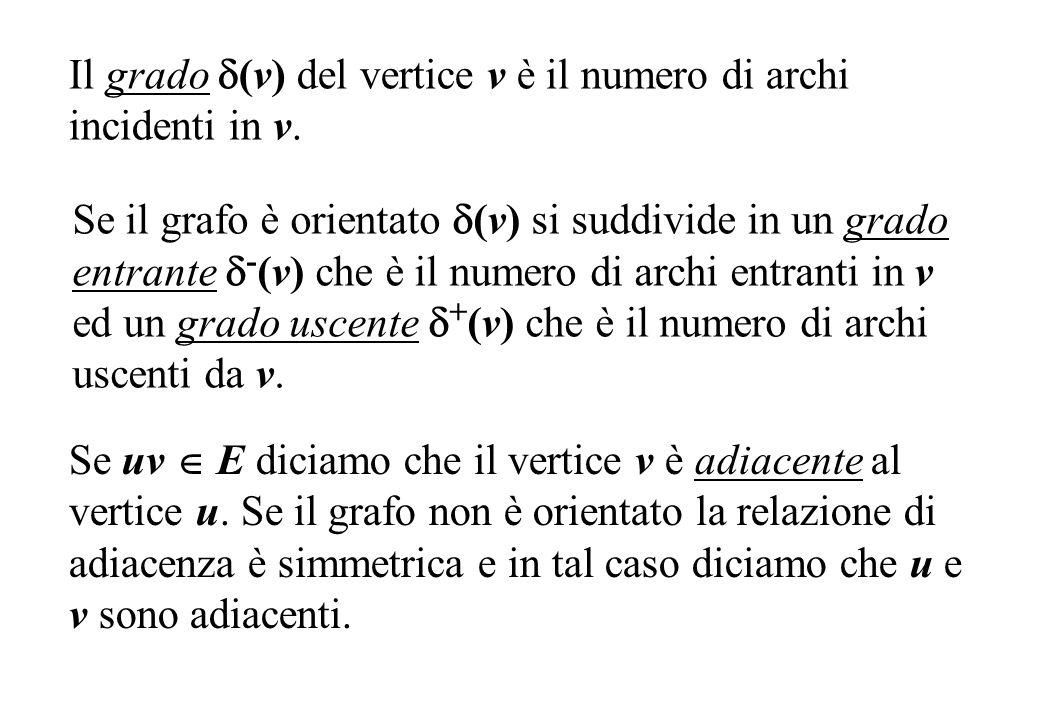 Il grado (v) del vertice v è il numero di archi incidenti in v.