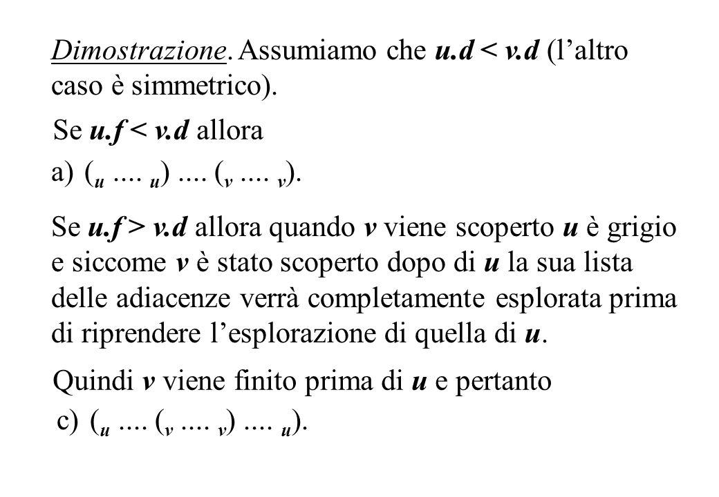 Dimostrazione. Assumiamo che u.d < v.d (l'altro caso è simmetrico).
