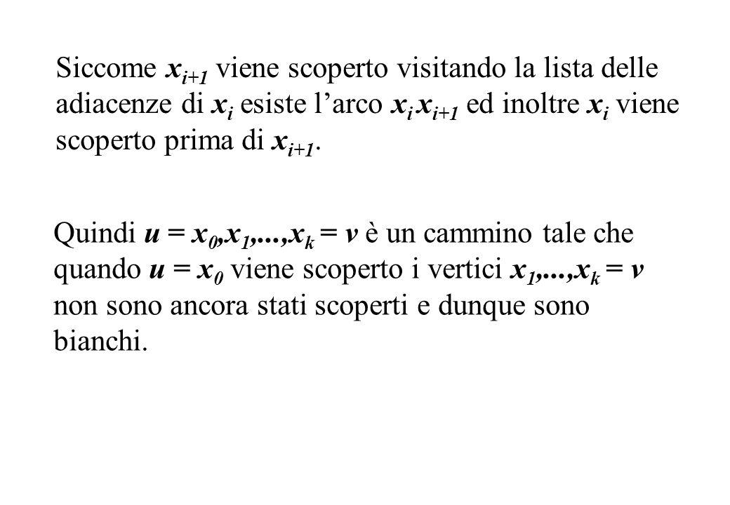Siccome xi+1 viene scoperto visitando la lista delle adiacenze di xi esiste l'arco xi xi+1 ed inoltre xi viene scoperto prima di xi+1.