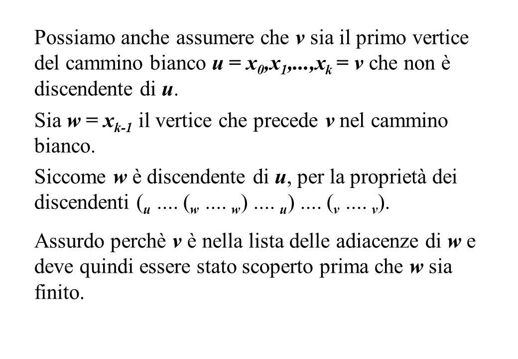 Possiamo anche assumere che v sia il primo vertice del cammino bianco u = x0,x1,...,xk = v che non è discendente di u.