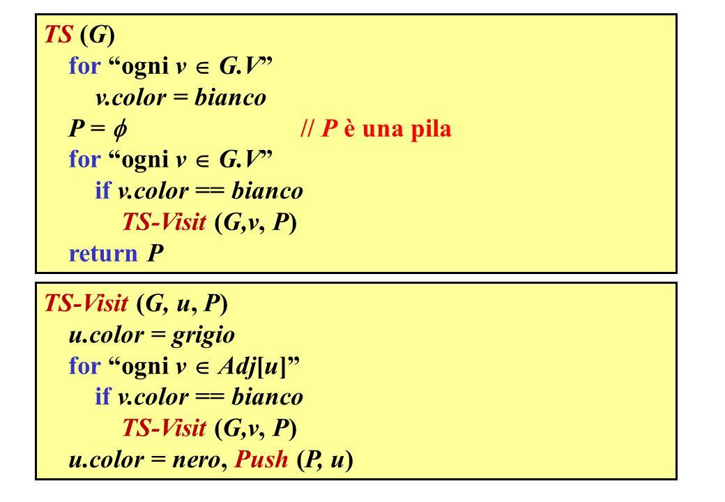 TS (G) for ogni v  G.V v.color = bianco. P =  // P è una pila. if v.color == bianco.