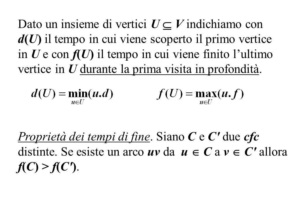 Dato un insieme di vertici U  V indichiamo con d(U) il tempo in cui viene scoperto il primo vertice in U e con f(U) il tempo in cui viene finito l'ultimo vertice in U durante la prima visita in profondità.