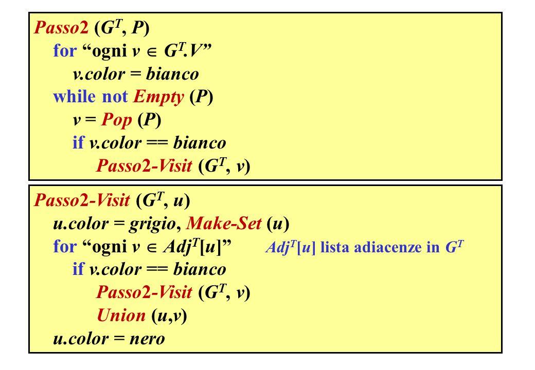 Passo2 (GT, P) for ogni v  GT.V v.color = bianco. while not Empty (P) v = Pop (P) if v.color == bianco.