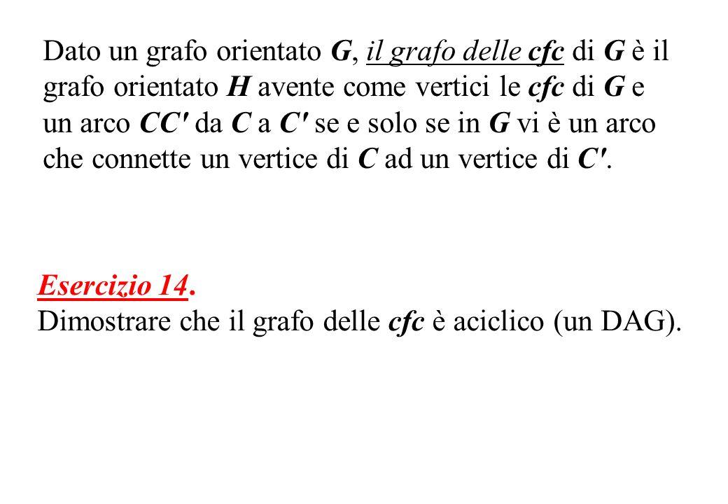 Dato un grafo orientato G, il grafo delle cfc di G è il grafo orientato H avente come vertici le cfc di G e un arco CC da C a C se e solo se in G vi è un arco che connette un vertice di C ad un vertice di C .