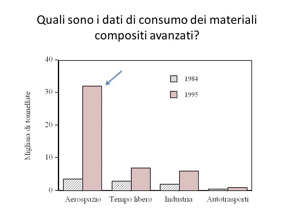 Quali sono i dati di consumo dei materiali compositi avanzati