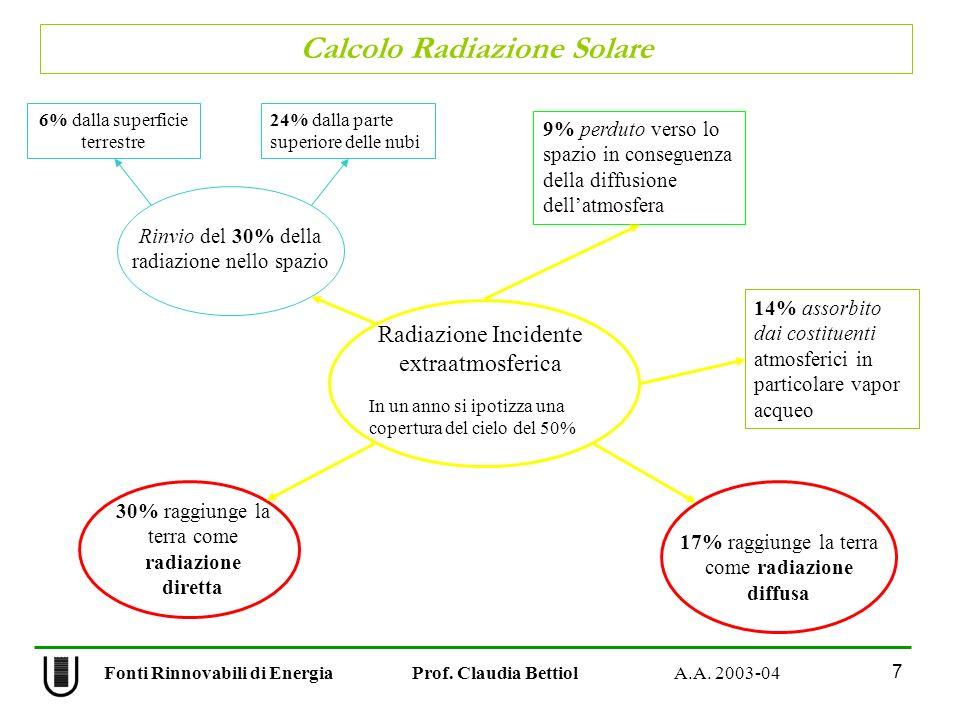 Radiazione Incidente extraatmosferica