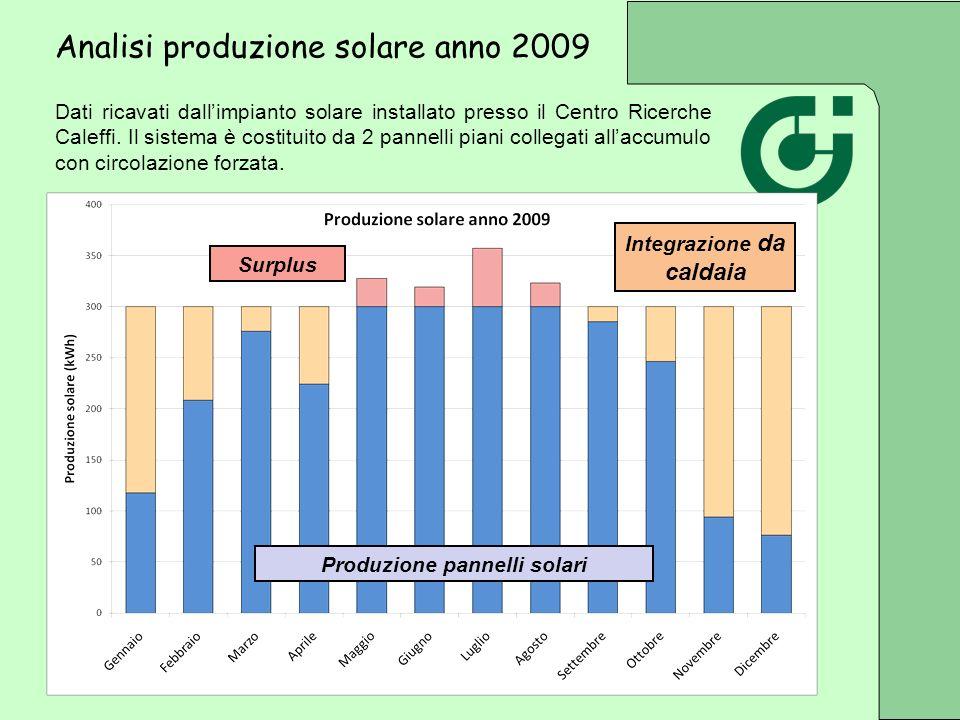 Integrazione da caldaia Produzione pannelli solari