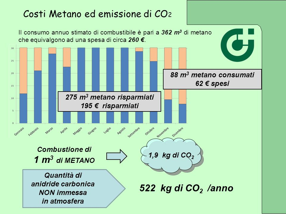 Costi Metano ed emissione di CO2
