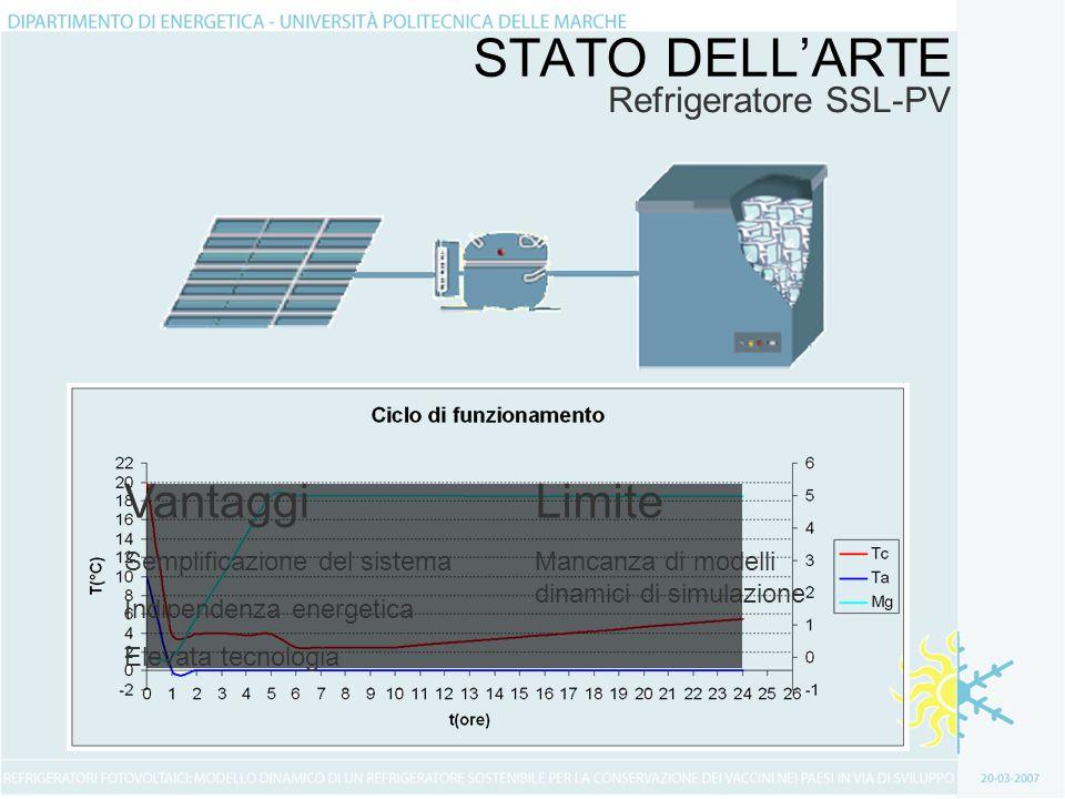STATO DELL'ARTE Vantaggi Limite Refrigeratore SSL-PV