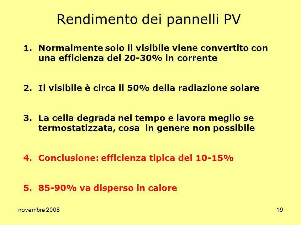 Rendimento dei pannelli PV
