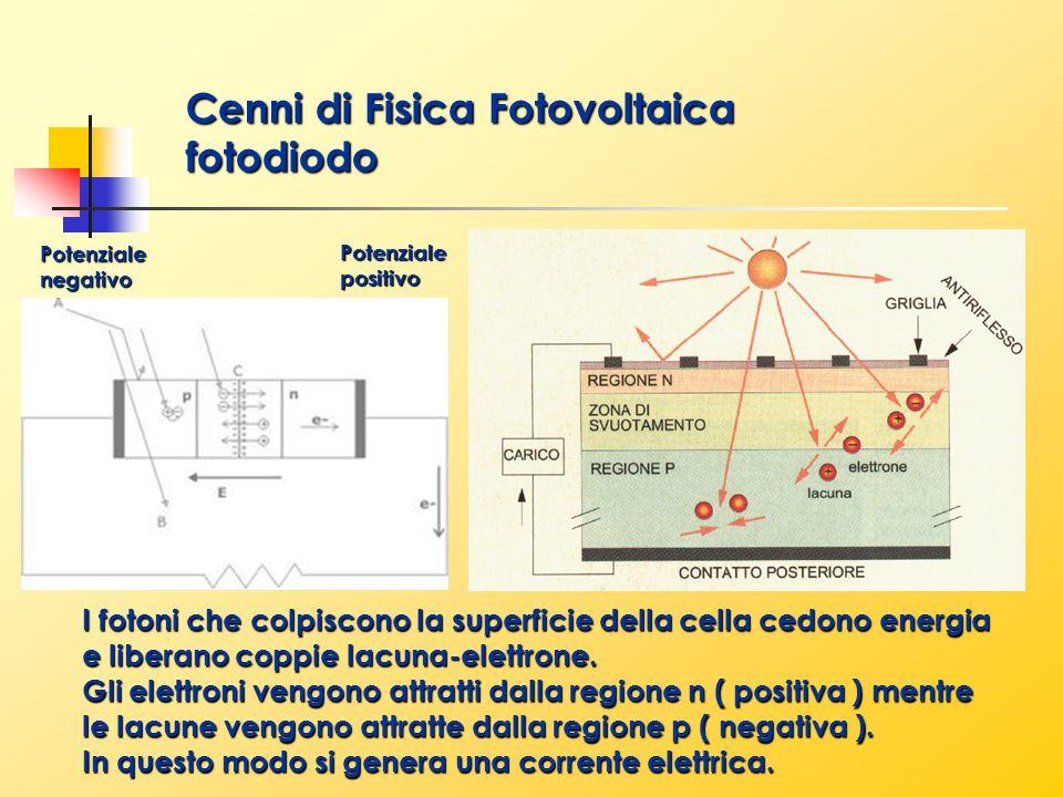 Cenni di Fisica Fotovoltaica fotodiodo