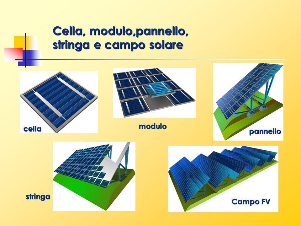 Cella, modulo,pannello, stringa e campo solare