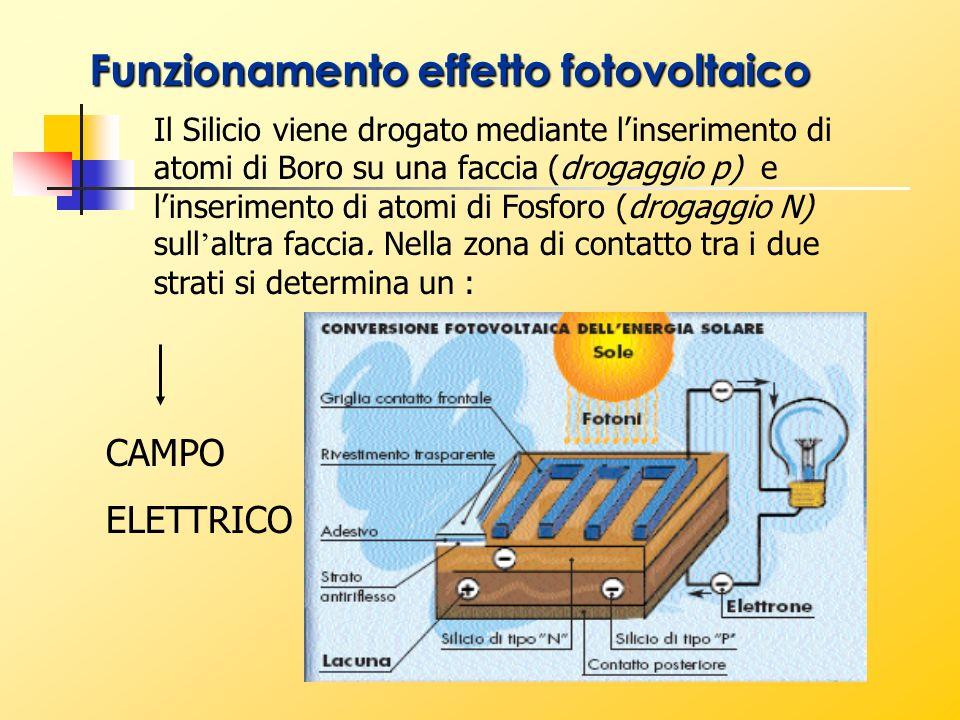 Funzionamento effetto fotovoltaico