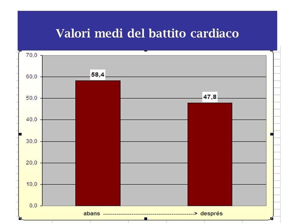 Valori medi del battito cardiaco