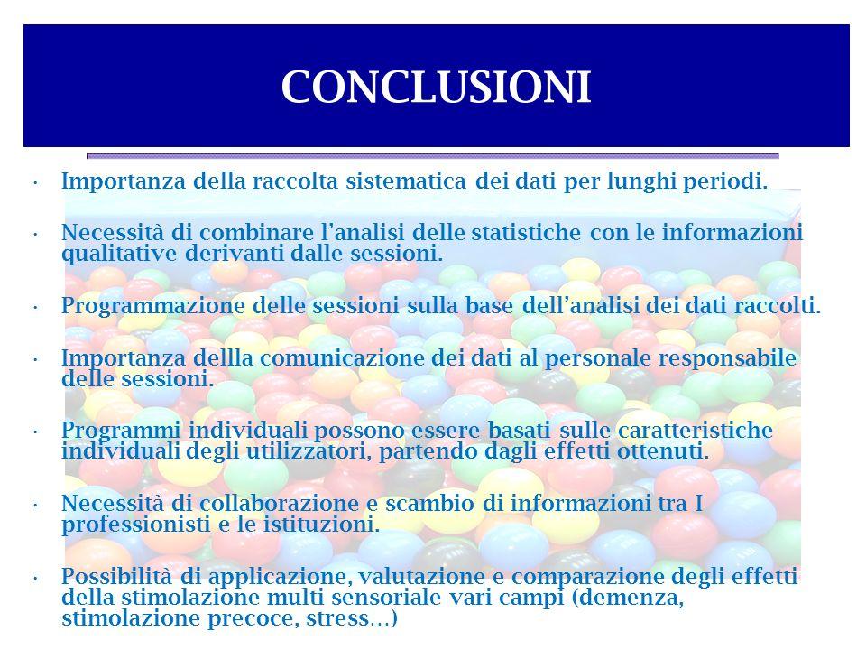 CONCLUSIONI Importanza della raccolta sistematica dei dati per lunghi periodi.