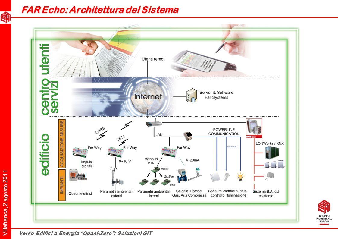 FAR Echo: Architettura del Sistema