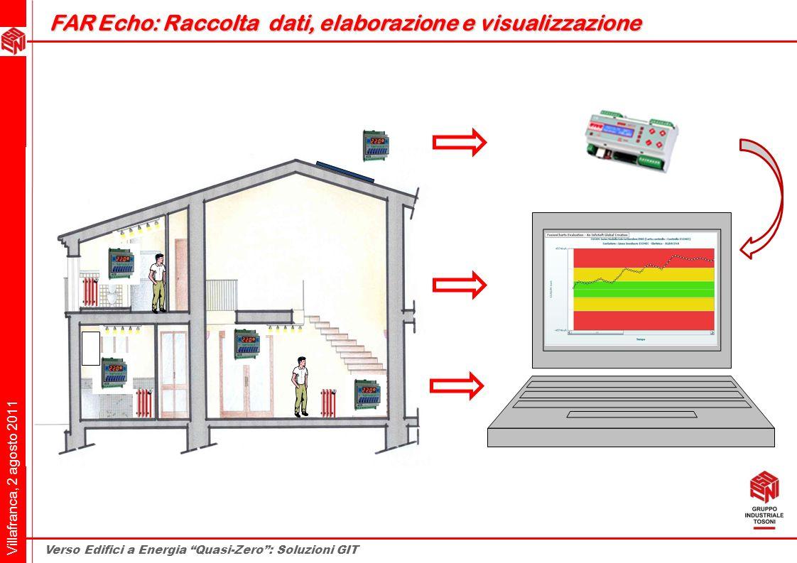 FAR Echo: Raccolta dati, elaborazione e visualizzazione