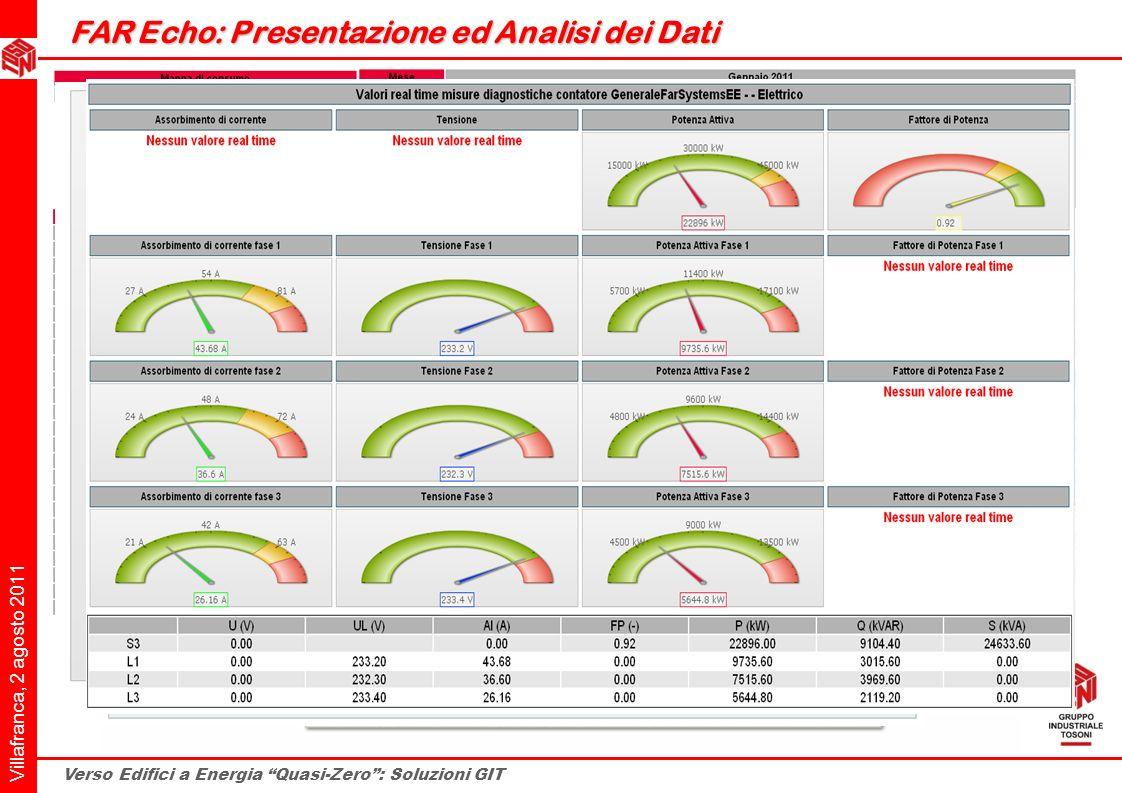 FAR Echo: Presentazione ed Analisi dei Dati