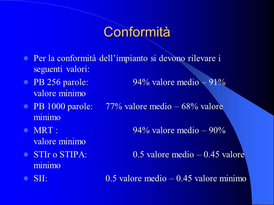 Conformità Per la conformità dell'impianto si devono rilevare i seguenti valori: PB 256 parole: 94% valore medio – 91% valore minimo.
