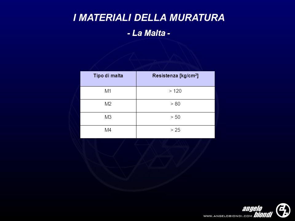 I MATERIALI DELLA MURATURA