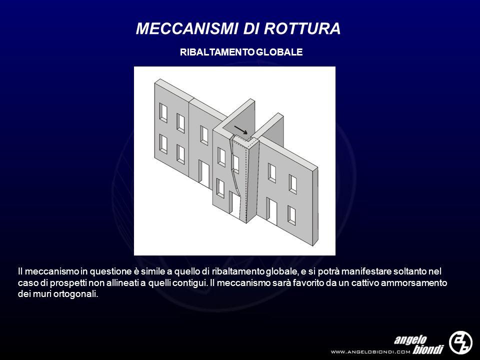 MECCANISMI DI ROTTURA RIBALTAMENTO GLOBALE