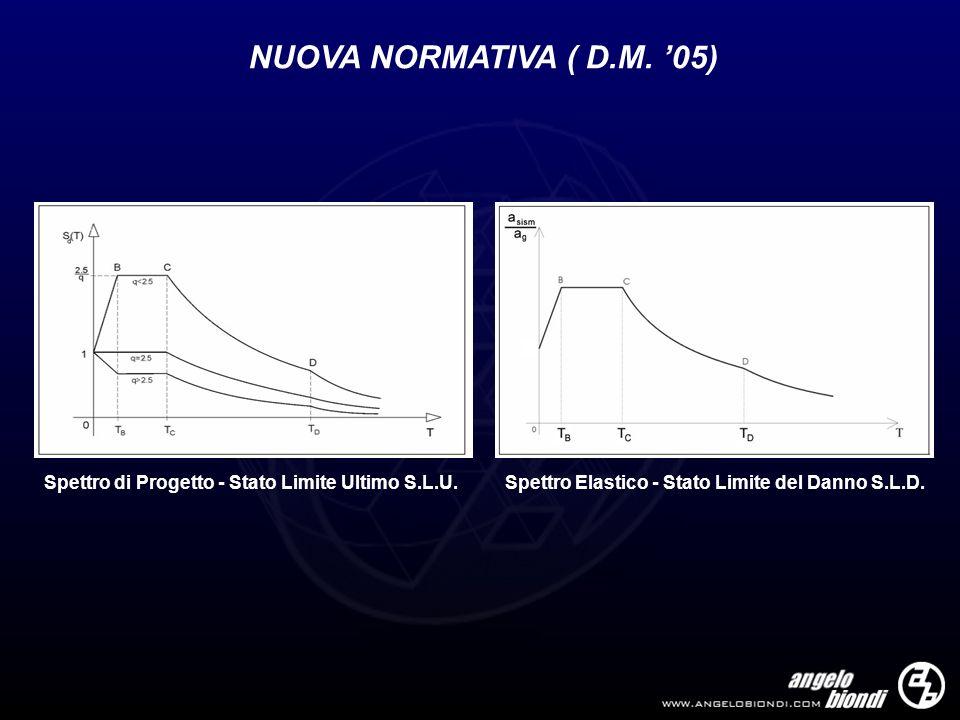 NUOVA NORMATIVA ( D.M. '05) Spettro di Progetto - Stato Limite Ultimo S.L.U.