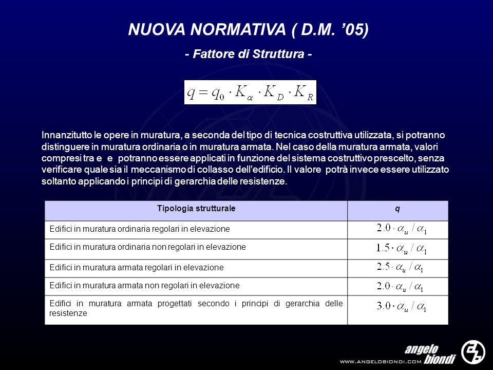 - Fattore di Struttura - Tipologia strutturale