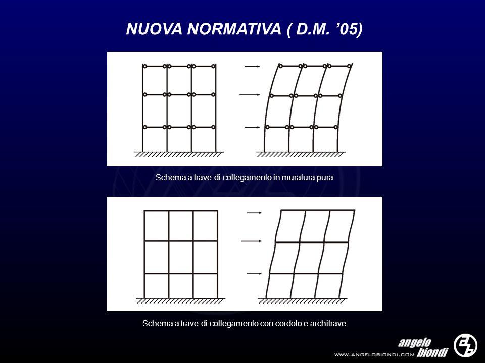 NUOVA NORMATIVA ( D.M.'05)Schema a trave di collegamento in muratura pura.