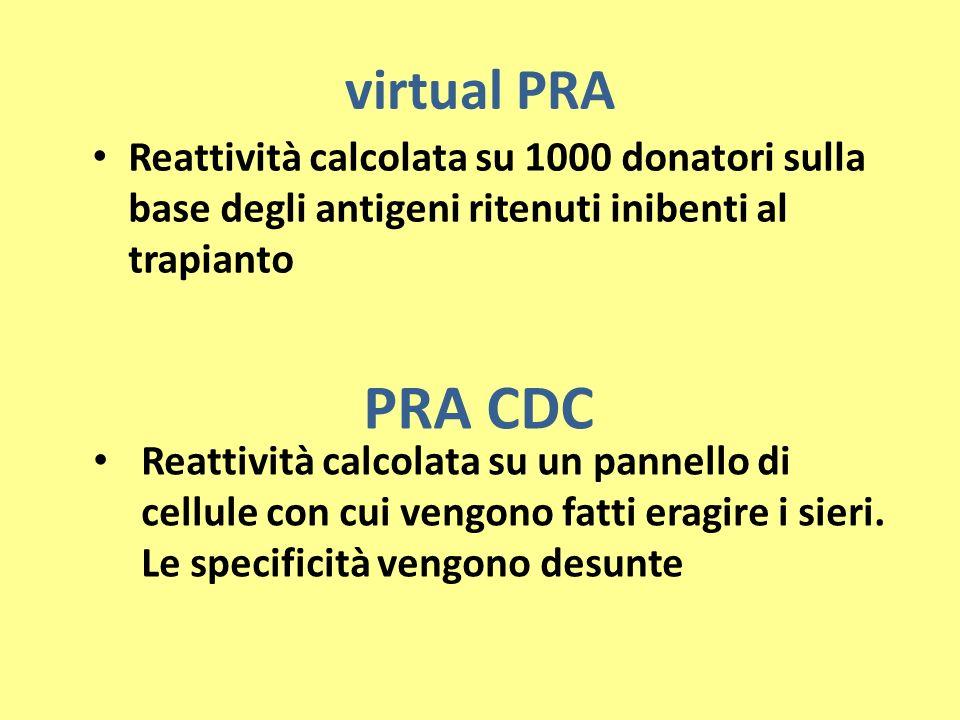 virtual PRAReattività calcolata su 1000 donatori sulla base degli antigeni ritenuti inibenti al trapianto.