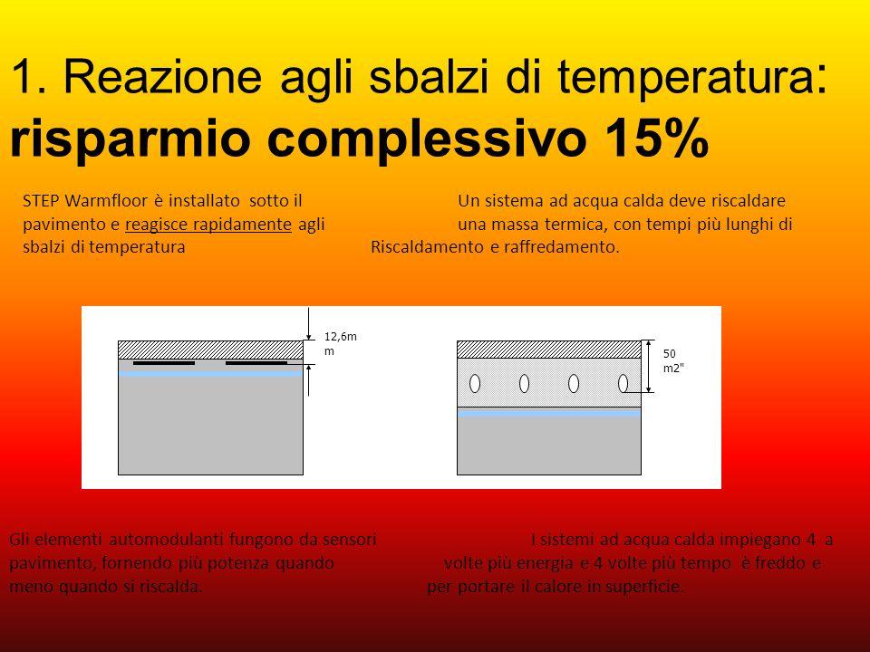 1. Reazione agli sbalzi di temperatura: risparmio complessivo 15%