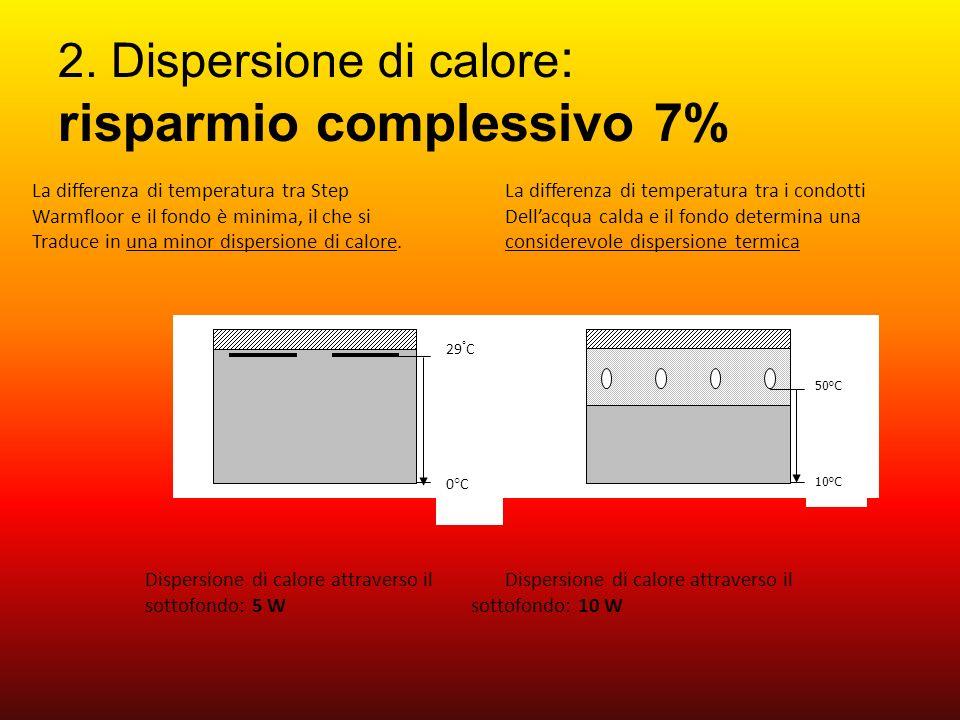 2. Dispersione di calore: risparmio complessivo 7%