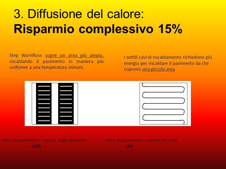 3. Diffusione del calore: Risparmio complessivo 15%