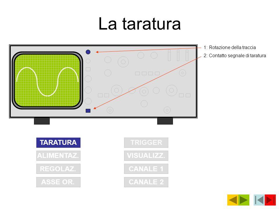 La taratura TARATURA TRIGGER ALIMENTAZ. VISUALIZZ. REGOLAZ. CANALE 1