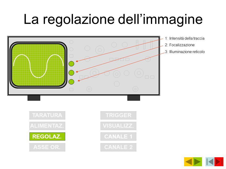 La regolazione dell'immagine
