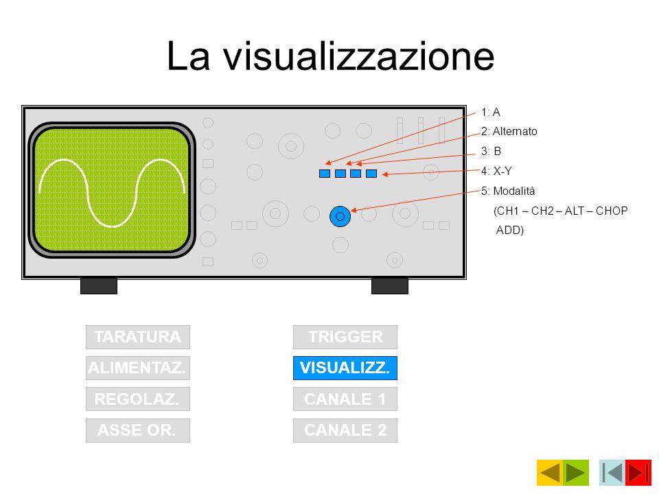 La visualizzazione TARATURA TRIGGER ALIMENTAZ. VISUALIZZ. REGOLAZ.