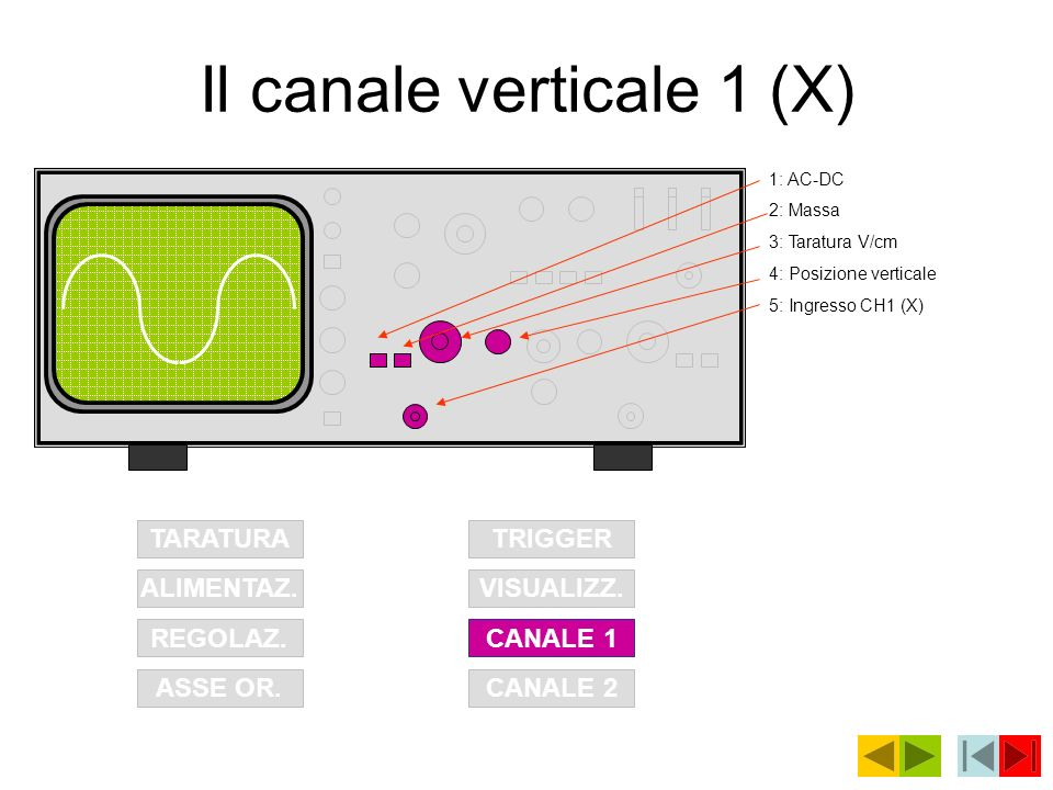 Il canale verticale 1 (X)