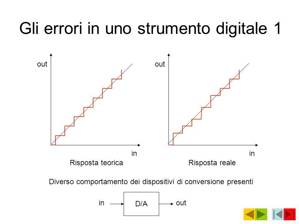 Gli errori in uno strumento digitale 1