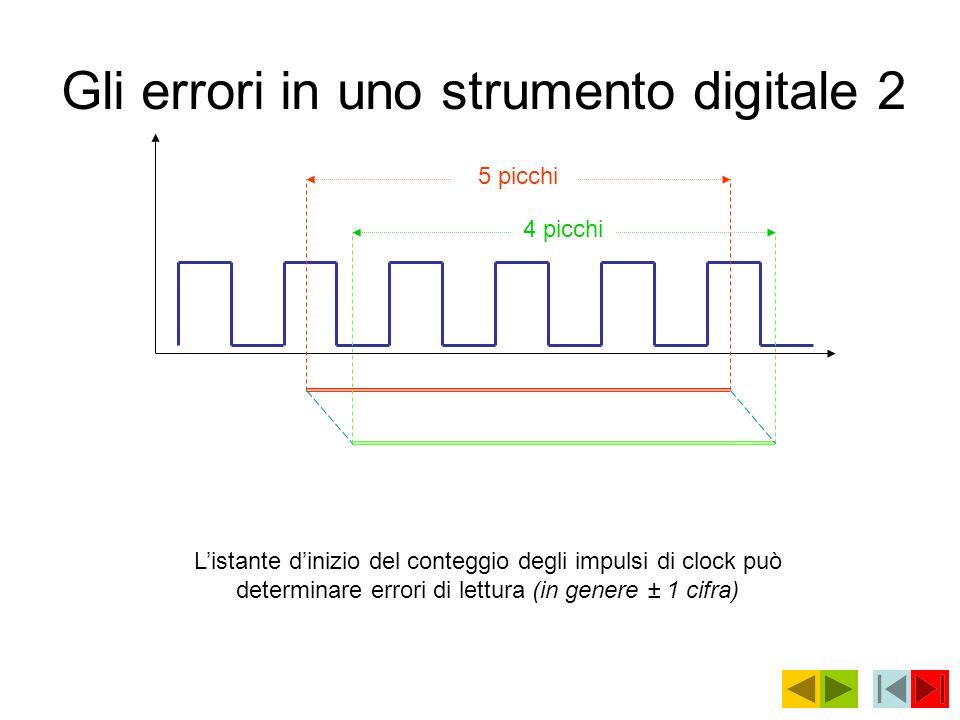 Gli errori in uno strumento digitale 2