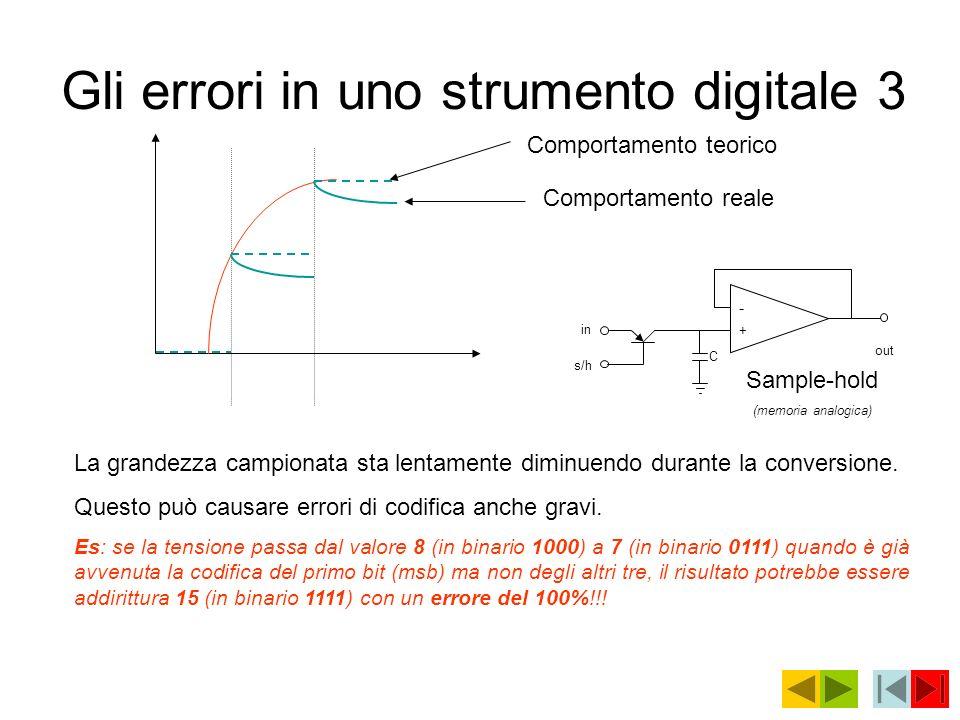 Gli errori in uno strumento digitale 3
