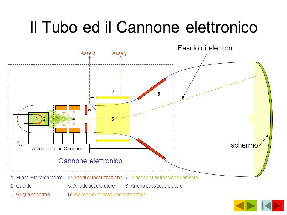 Il Tubo ed il Cannone elettronico