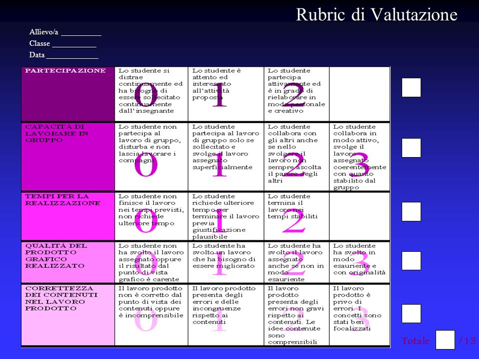 Rubric di Valutazione Totale /13 Allievo/a __________