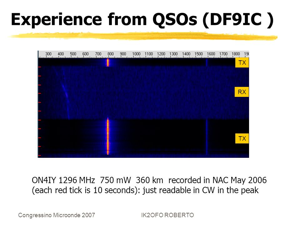 Experience from QSOs (DF9IC )