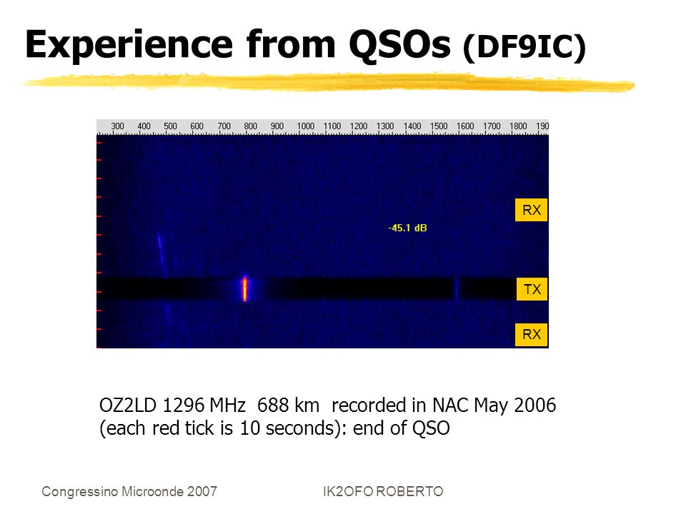 Experience from QSOs (DF9IC)