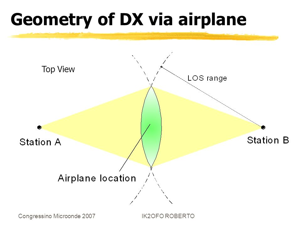 Geometry of DX via airplane