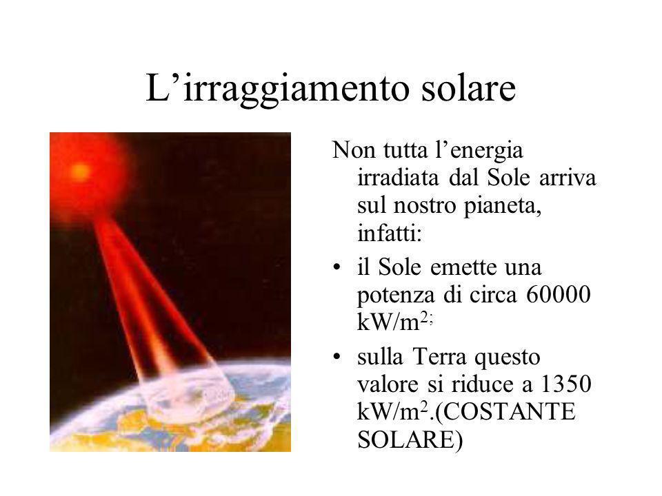 L'irraggiamento solare