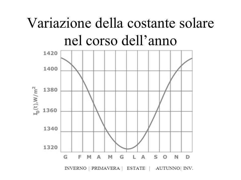 Variazione della costante solare nel corso dell'anno