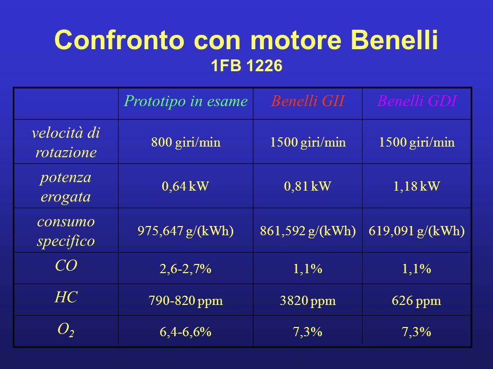 Confronto con motore Benelli 1FB 1226