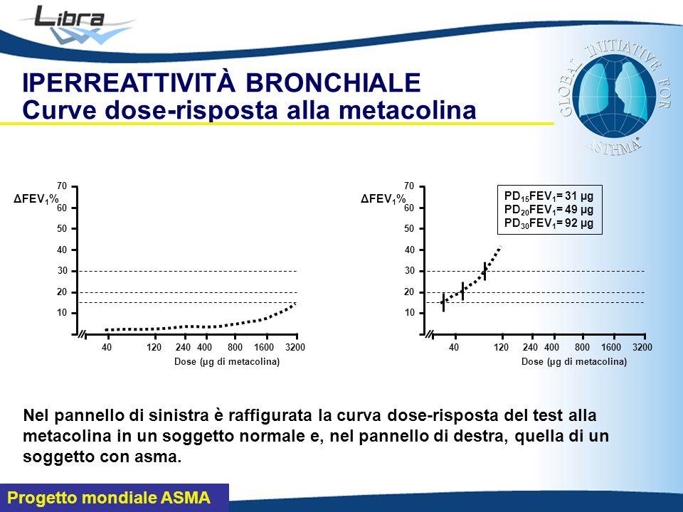 Dose (µg di metacolina)